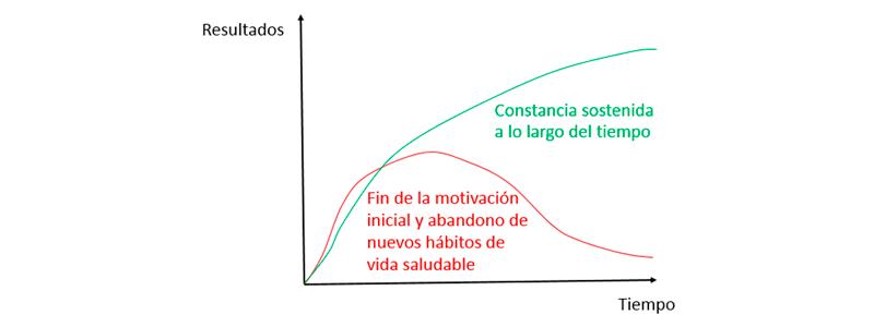 Resultados vs tiempo - Programación de entrenamiento: prepara tu temporada - Entrada blog Apeced