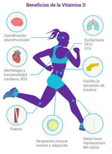 Beneficios vitamina D en deporte