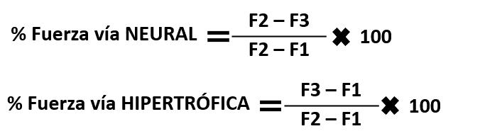 Fuerza neural y fuerza hipertrófica